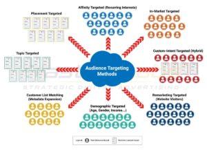 Audience Targeting Method